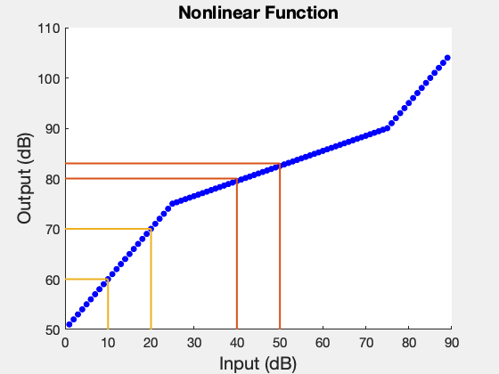Nonlinear transfer function
